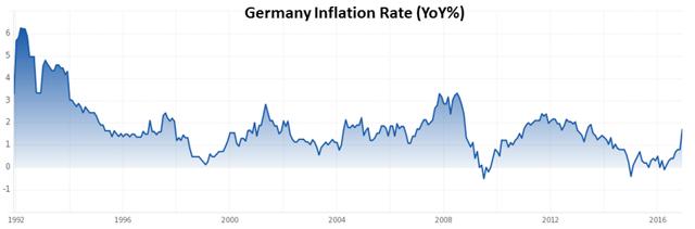 DE Inflation