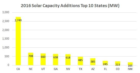 2016 Solar Capacity By State Additions