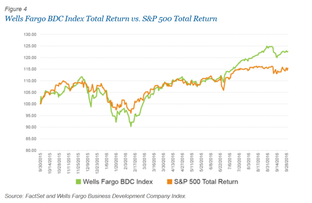 FSC refusal to show their returns vs S&P