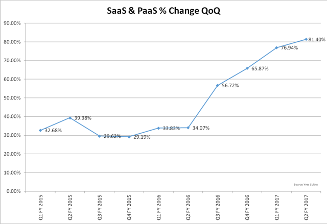 Oracle SaaS & PaaS Revenue % Change QoQ