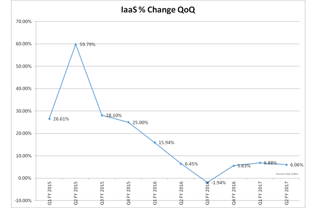 Oracle IaaS Revenue % Change QoQ