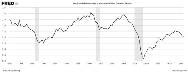 Gross Private Domestic Investment / Nominal GDP