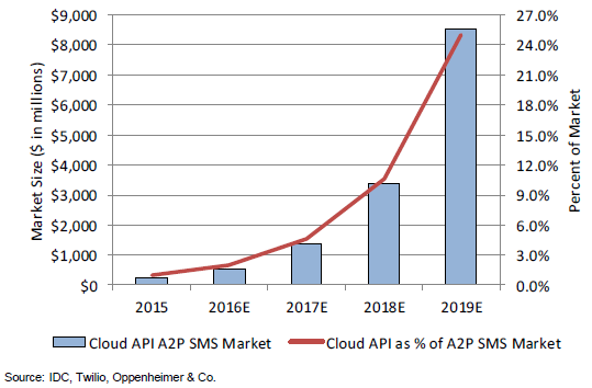 IDC Projections for Cloud API A2P SMS Market Growth