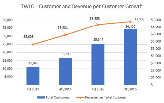 Customer and Sales per Customer Growth