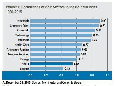 Correlations of S&P Sectors to the S&P 500 Index