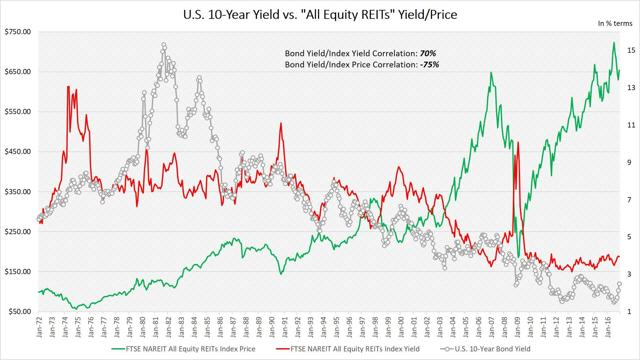 "U.S. 10-Year Yield vs. ""All Equity REITs"" Yield/Price"