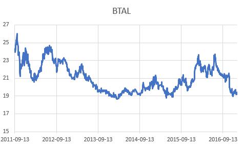 BTal Stock Chart