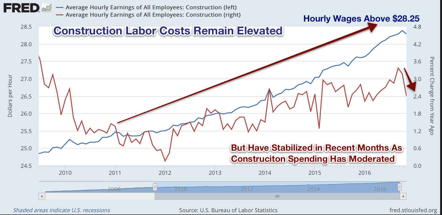 Construction Report: Higher Rates, Higher Costs Keep Private