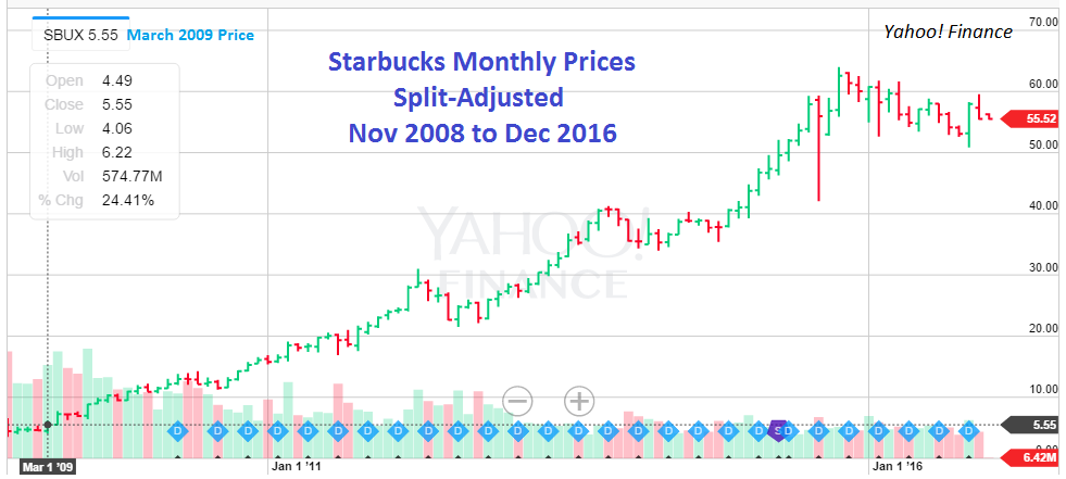 starbucks annual report 2008 Get starbucks corp (sbux) historical quarterly, 5 year, or 10 year income statement information including revenue, sales, expenses, operating income, taxes, net.