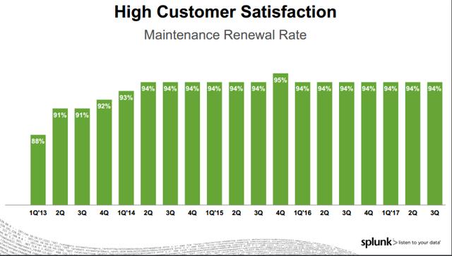 Customer Satisfaction Rates