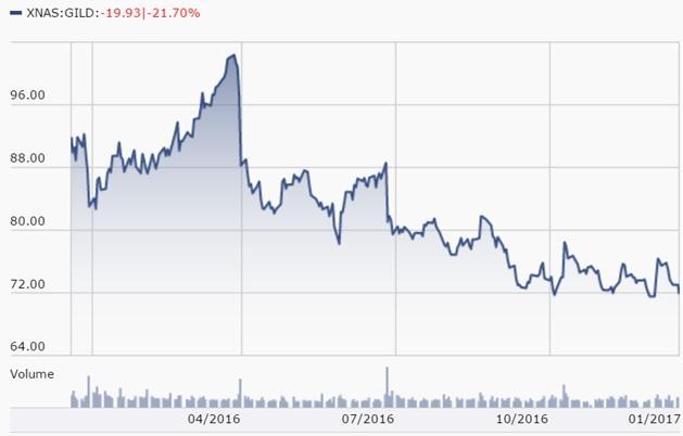 Source Morningstar 1 Year Share Price