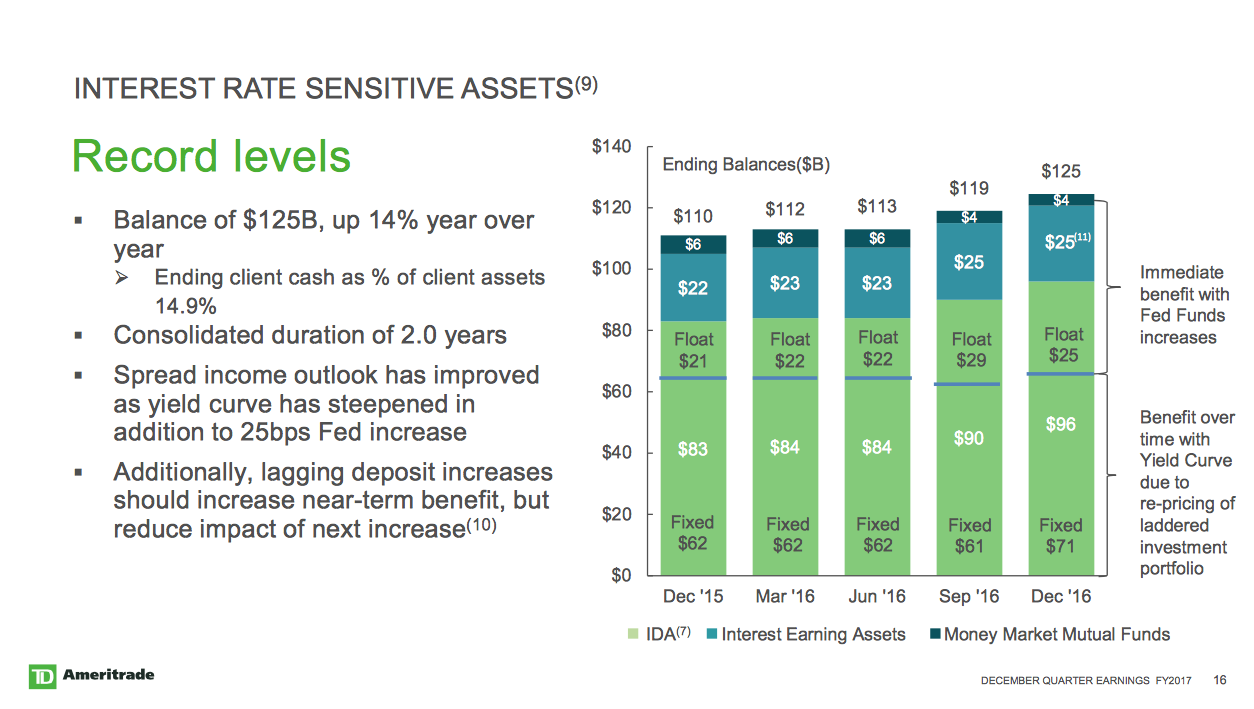 TD Ameritrade: Are Rate Hikes Worth The Wait At This Price? - TD