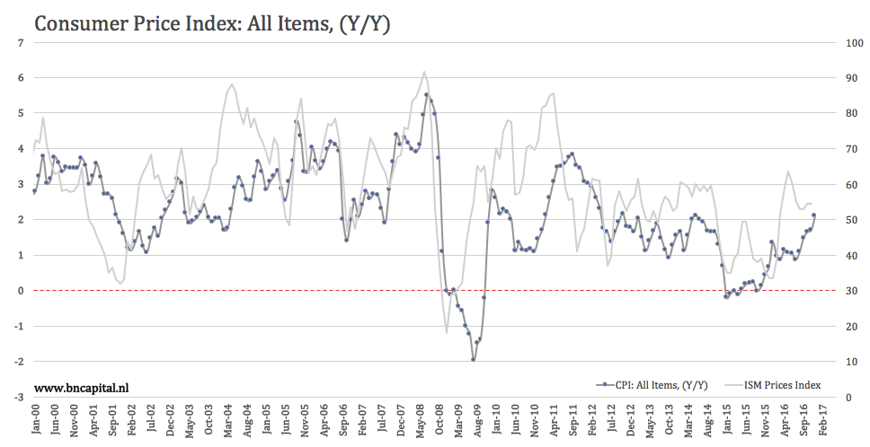 It Shows The Year On Change Of Inflation And In Gold Price Note That I Used Cur Value To See How