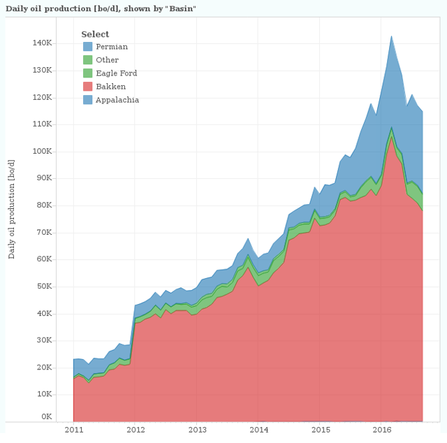 Production by basin, from all wells operated by Exxon Mobil, including those reported under XTO