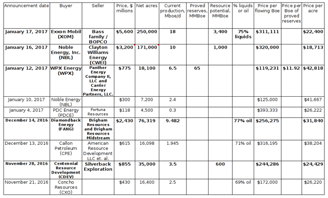 Key figures and pricing metrics for Exxon Mobil