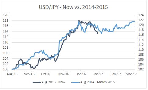 USD/JPY - Now vs. 2014-2015
