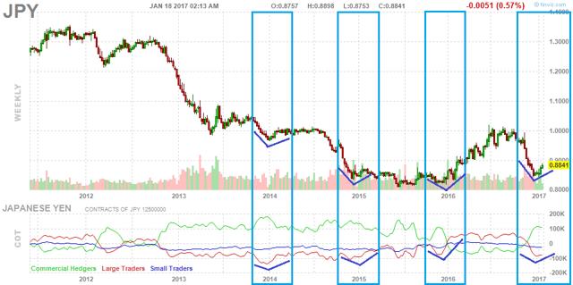 Yen Futures vs. COT Net Positioning of Large Specs