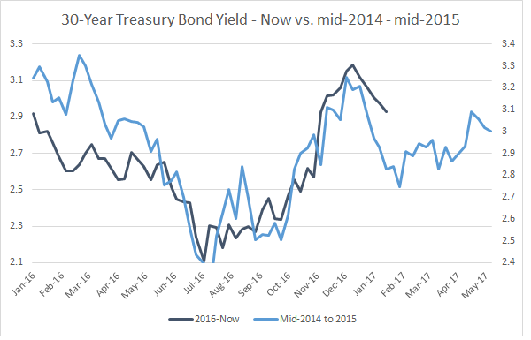 30-Year Treasury Bond Yield - Now vs mid 2014-2015