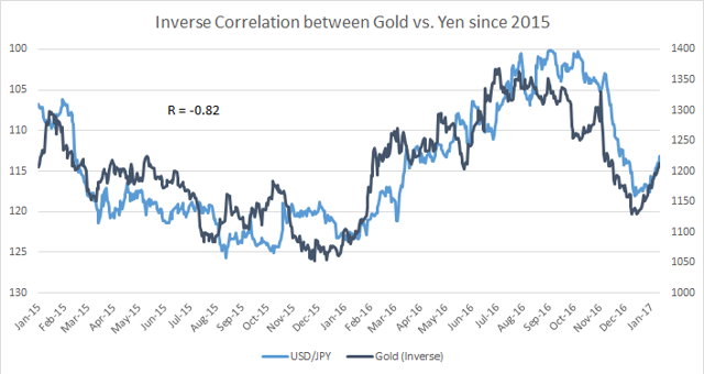 Gold vs Yen Inverse Correlation since 2015