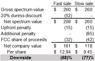 Straight Path Spectrum Sale: FCC Penalty Scenarios