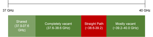 Straight Path: 39GHz Holdings in Context