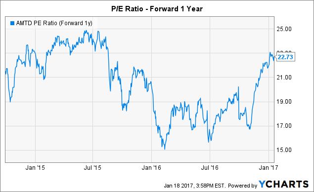 AMTD PE Ratio (Forward 1y) Chart