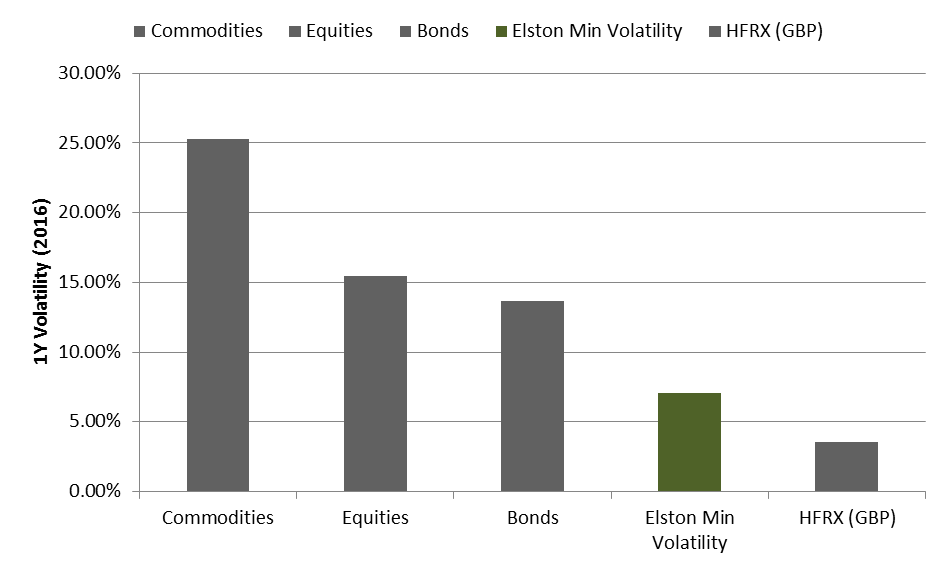 Quant Strategies Are Cheaper And Smarter Than Opaque Hedge Funds
