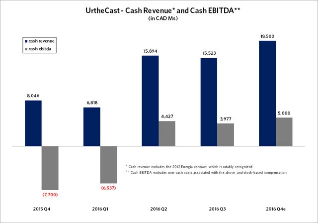 cash revs and ebitda