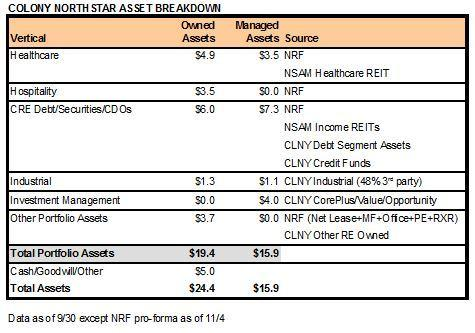 clns-asset-breakdown-093016