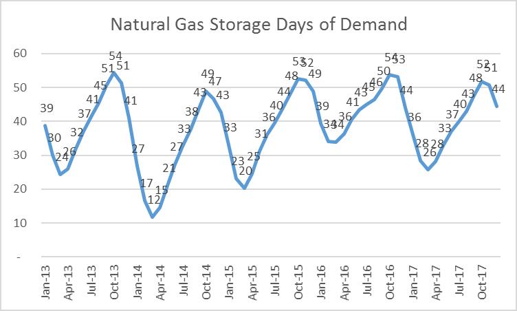 Natural Gas Price Valuation Metrics
