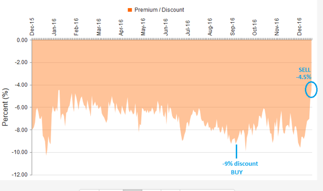 Taking Advantage Of Premium/Discount Reversion In Your