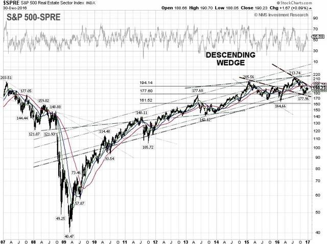 S&P 500 Real Estate Technical Chart