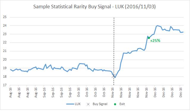 Sample Statistical Rarity Buy Signal - LUK (2016/11/03)