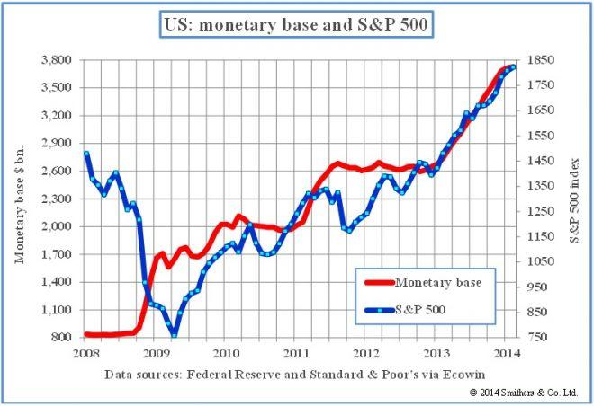 Will The Fed Cause A Major Crash By Hiking Rates Again? History Suggests So - SPDR S&P 500 Trust ...