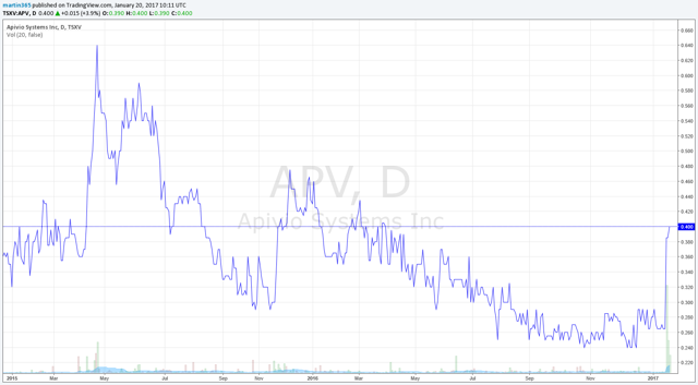 Apivio share price chart