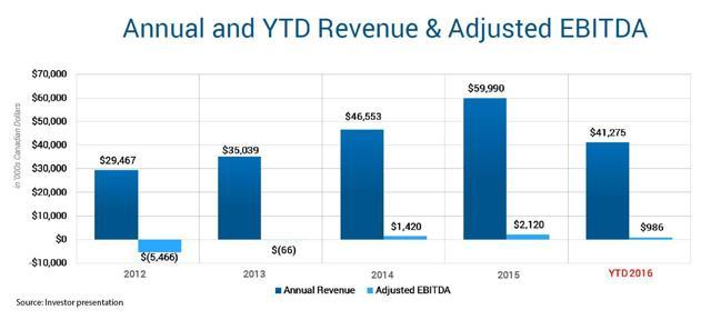 slide management presenation revenue adj. EBITDA