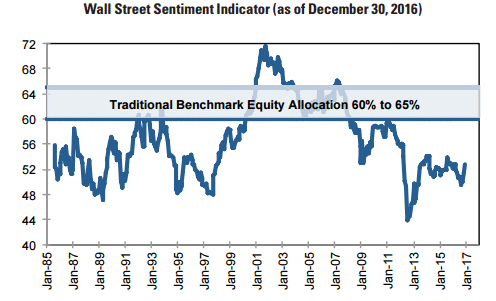 equity allocation 1-12-17.gif