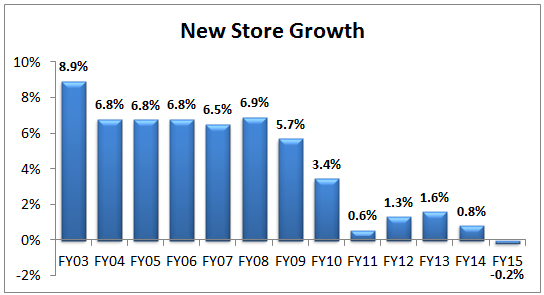 TGT Dividend New Store Growth