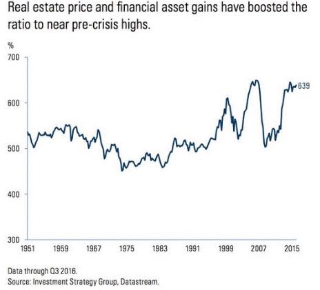 consumer debt ratio.gif