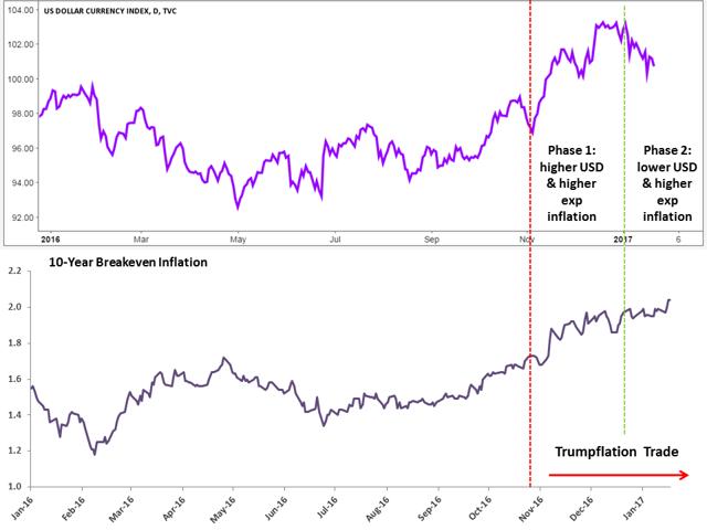 Trumpflation Trade