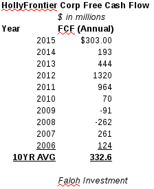 HFC fcf record