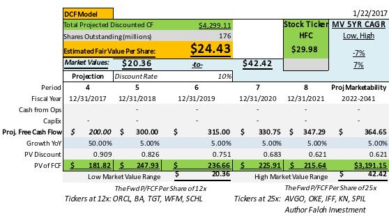 dcf hollyfrontier cash flow model