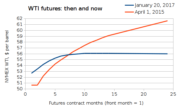 NYMEX WTI futures on January 20, 2017 compared to April 1, 2015