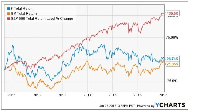 3 reasons gm is a far better high yield dividend stock than ford but thanks to some of the best turnaround performance in corporate america both ford and gm are very different companies today in fact because the market sciox Image collections