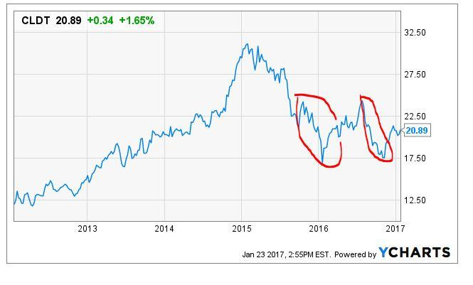 410b08922540 Note the trajectory of the company s stock price over the past five years.  From 2012
