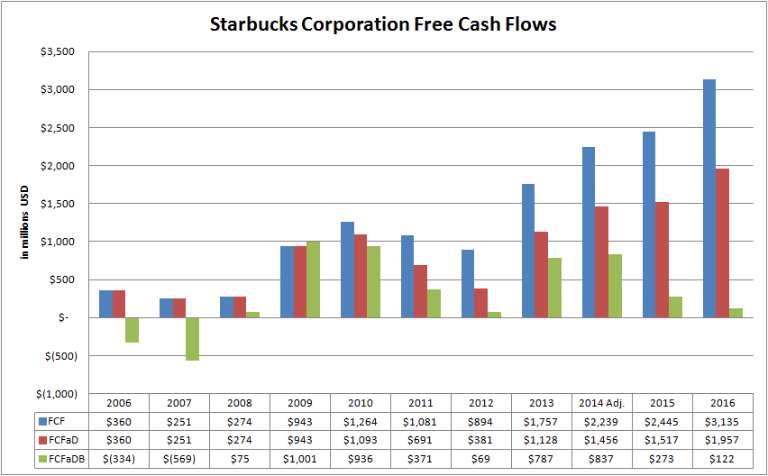 starbucks cash flow ratio analysis Starbucks corporation ratios ratio 2015 213 249 operating cash flow to current liabilities keywords: stock market, share market, ratio analysis, investing, financial statement analysis, s&p index, dow stock, value investing.
