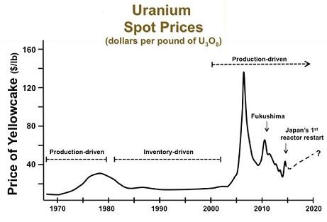 Low-cost secondary sources penetrating the uranium market and a general