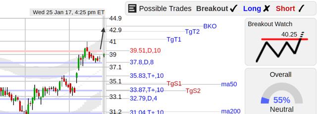 GKOS stock chart