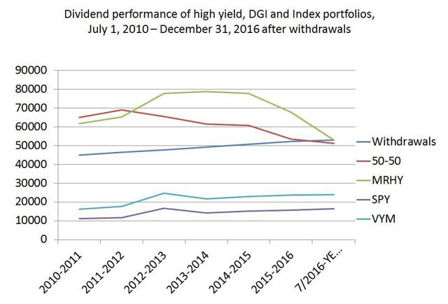 study results - dividends