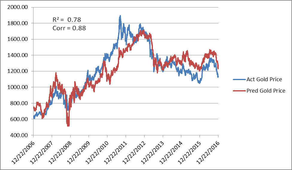 The Combination Of 10 Year Tips Rate And Us Dollar Exchange Are Even More Correlated To Price Gold Than